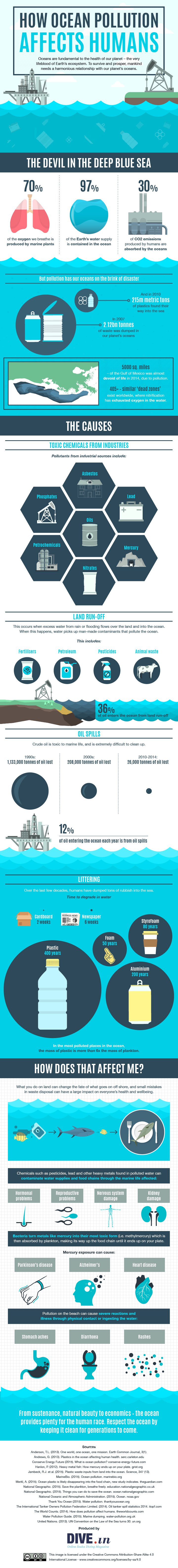 How Ocean Pollution Affects Humans Inforaphic